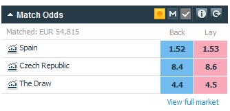 betfair vs pinnacle odds